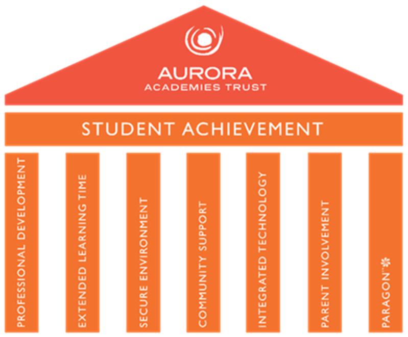 Aurora Student Achievement
